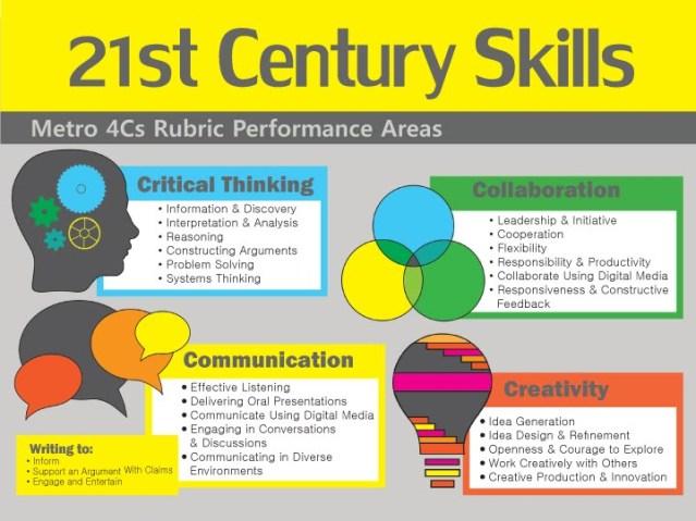 21st Century Skills_horizontal