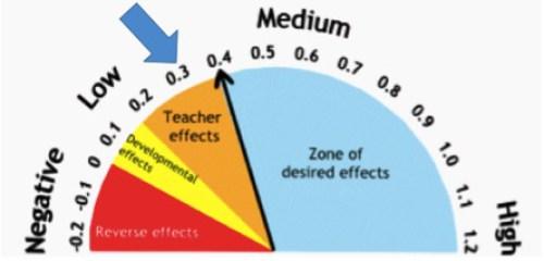 Hattie_s-Scale-of-Effect-