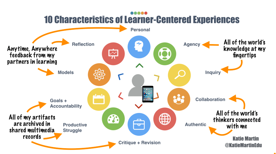 Learner Centered Experiences Through The Lens Of Technology