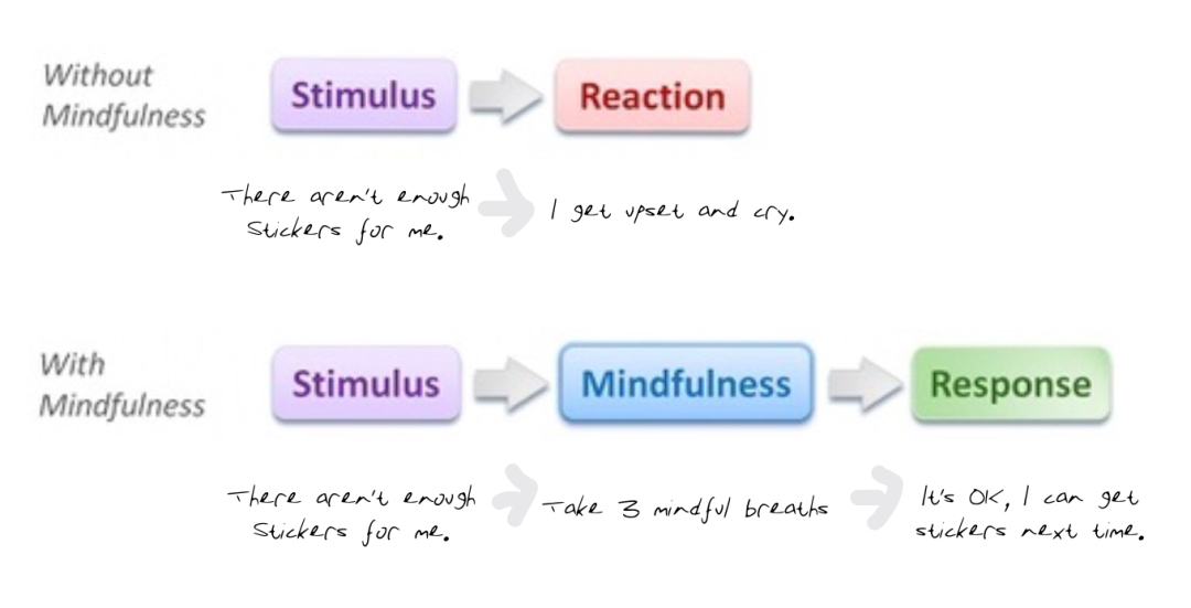 mindfulschools