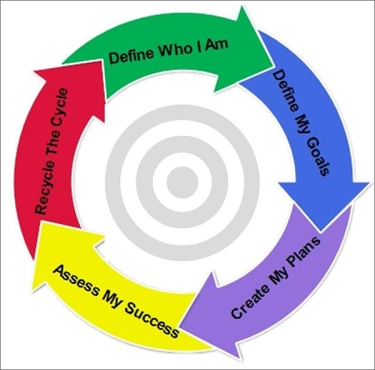 A Coaching Model created by Anthony Zipple, Sc.D., MBA (Executive Coaching, United States), retrieved from coachcampus.com