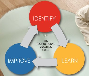 Coaching Cycle by Jim Knight