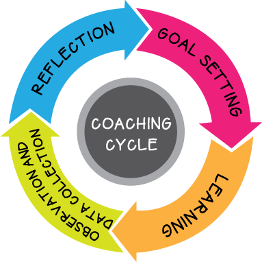 Example coaching cycle, retrieved from mshauser.com