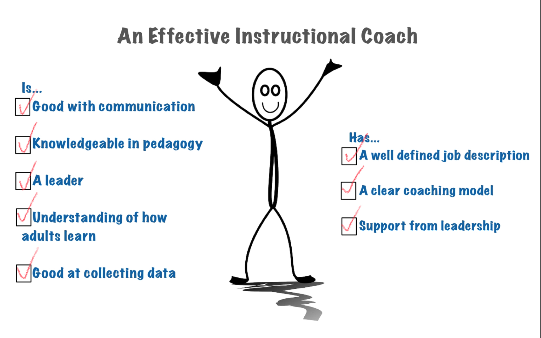 "3 ""Super Factors"" of Effective Instructional Coaching"